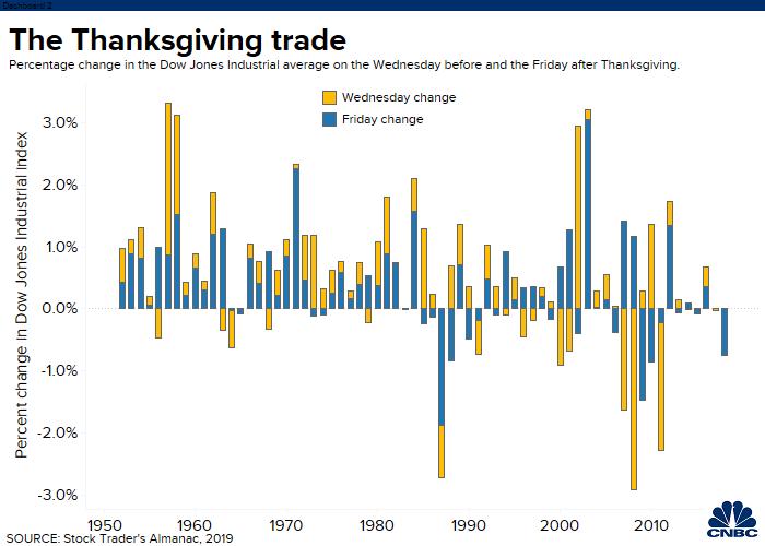 Thanksgiving Chart