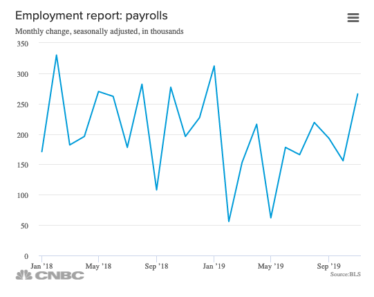 Stong Jobs Report